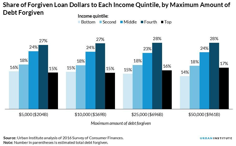 Share of Forgiven Loan Dollars to Each Income Quintile, By Maximum Amount of Debt Forgiven