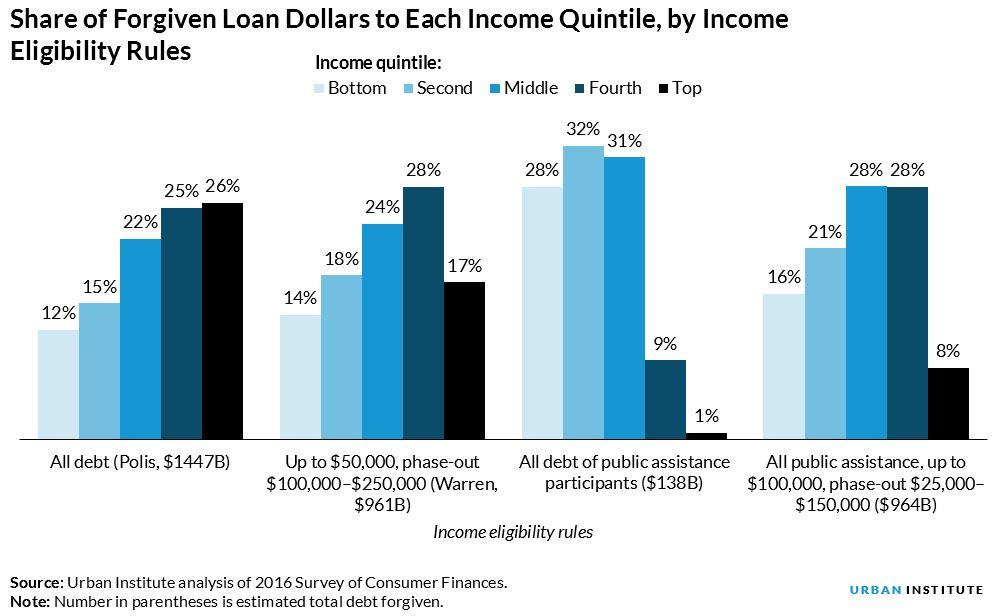 Share of Forgiven Loan Dollars to Each Income Quintile, By Income Eligibility Rules