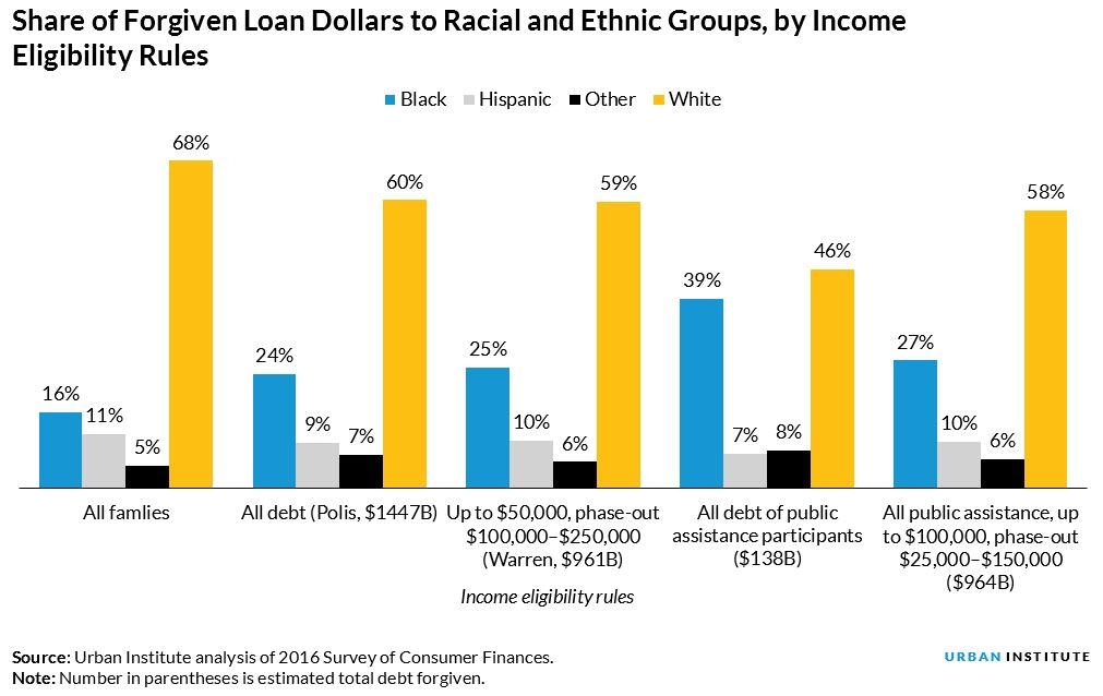 Share of Forgiven Loan Dollars to Racial and Ethnic Groups, By Income Eligibility Rules